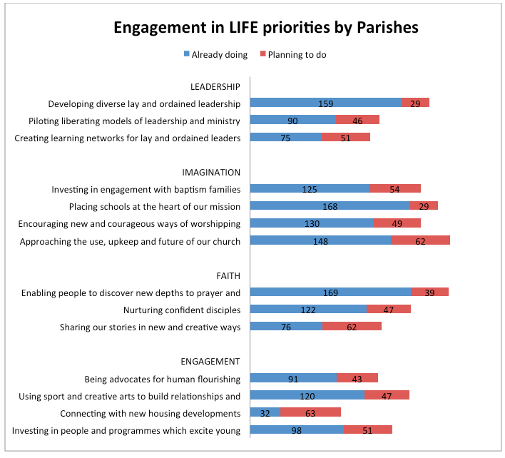 Chart to show Engagement, as a bar chart