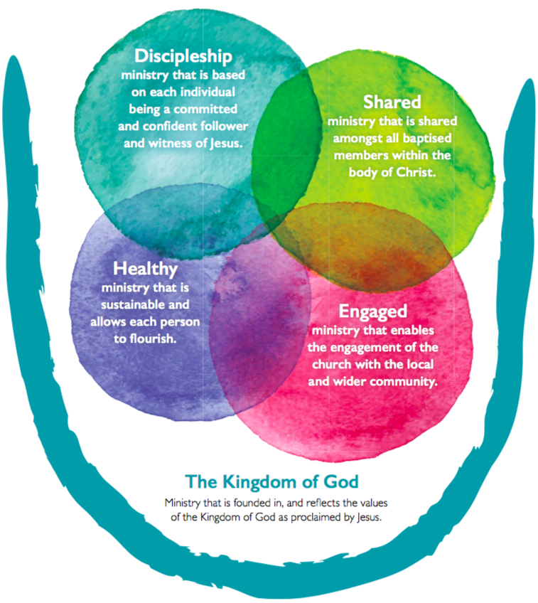 The Kingdom of God. Ministry that is founded in, and reflects the values of the Kingdom of God as proclaimed by Jesus. Discipleship ministry that is based on each individual being a committed and confident follower and witness of Jesus. Shared ministry that is shared amongst all baptised members within the body of Christ. Healthy ministry that is sustainable and allows each person to flourish. Engaged ministry that enables the engagement of the church with the local and wider community.