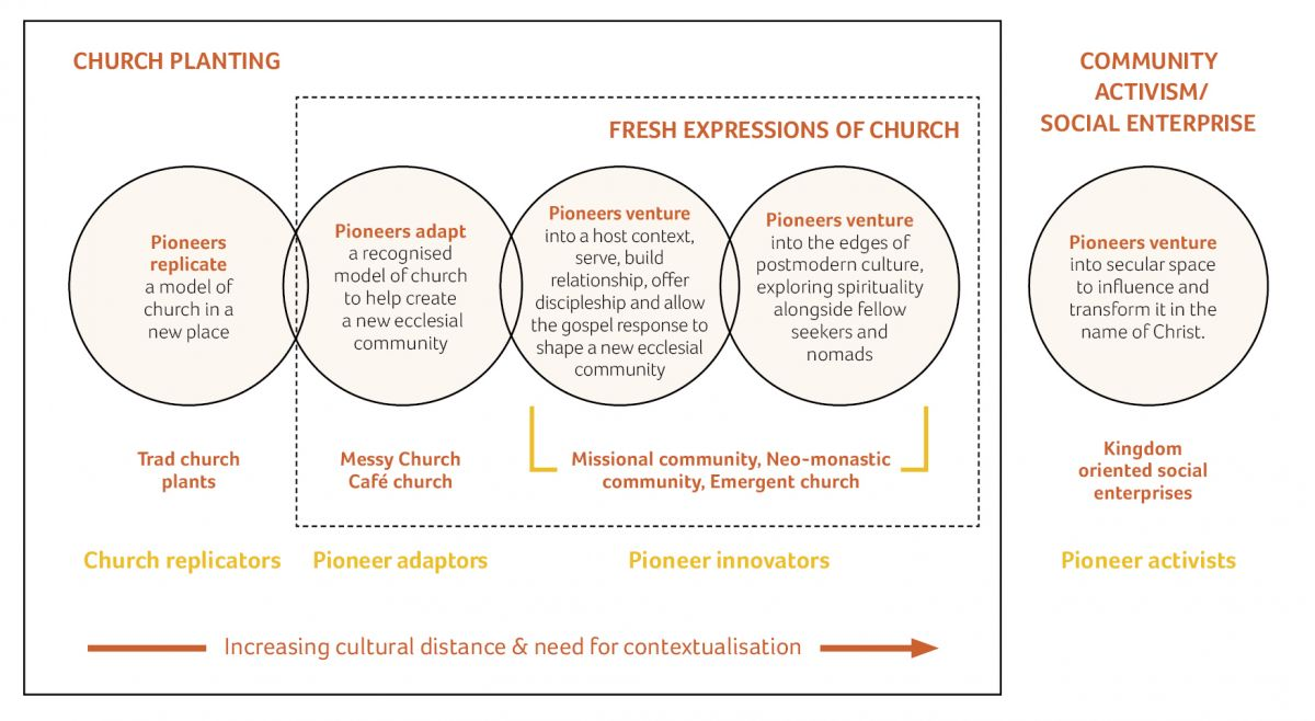 Pioneer ministry, church planting, fresh expressions