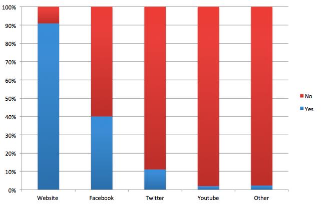 Percent digital media usage diocese